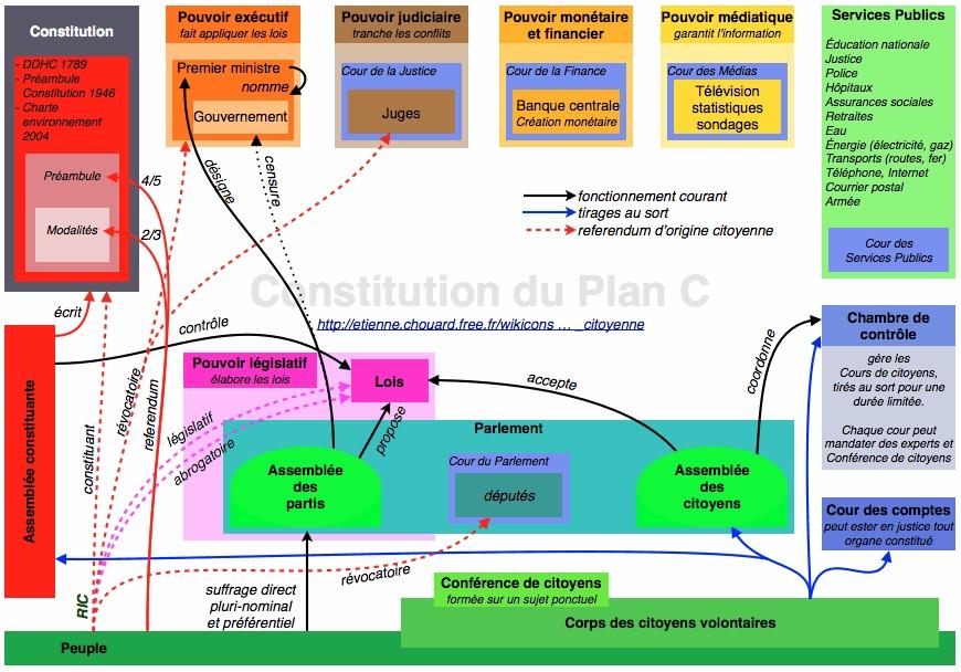 schemapropositionconstitutionplanc