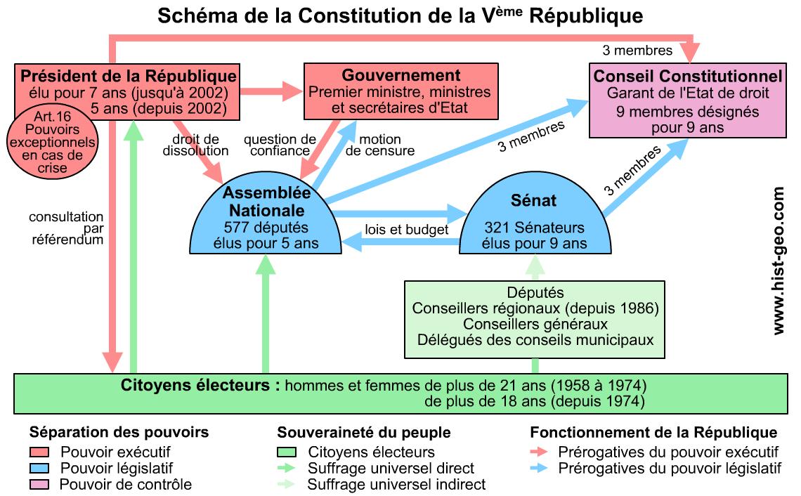 Schema de la 5e republique